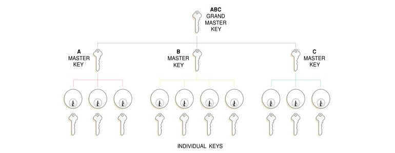 Master lock and key system diagram.
